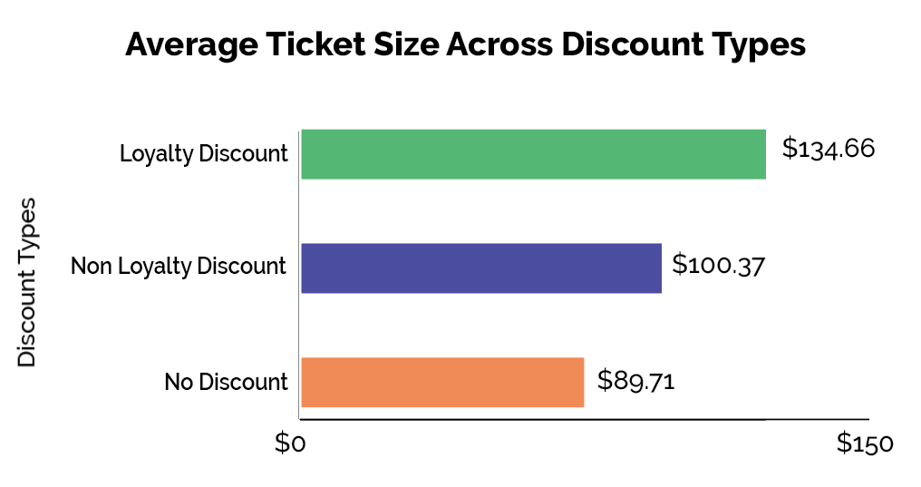 charts on dispensary loyalty programs comparing average ticket sizes between dispensary program discount types