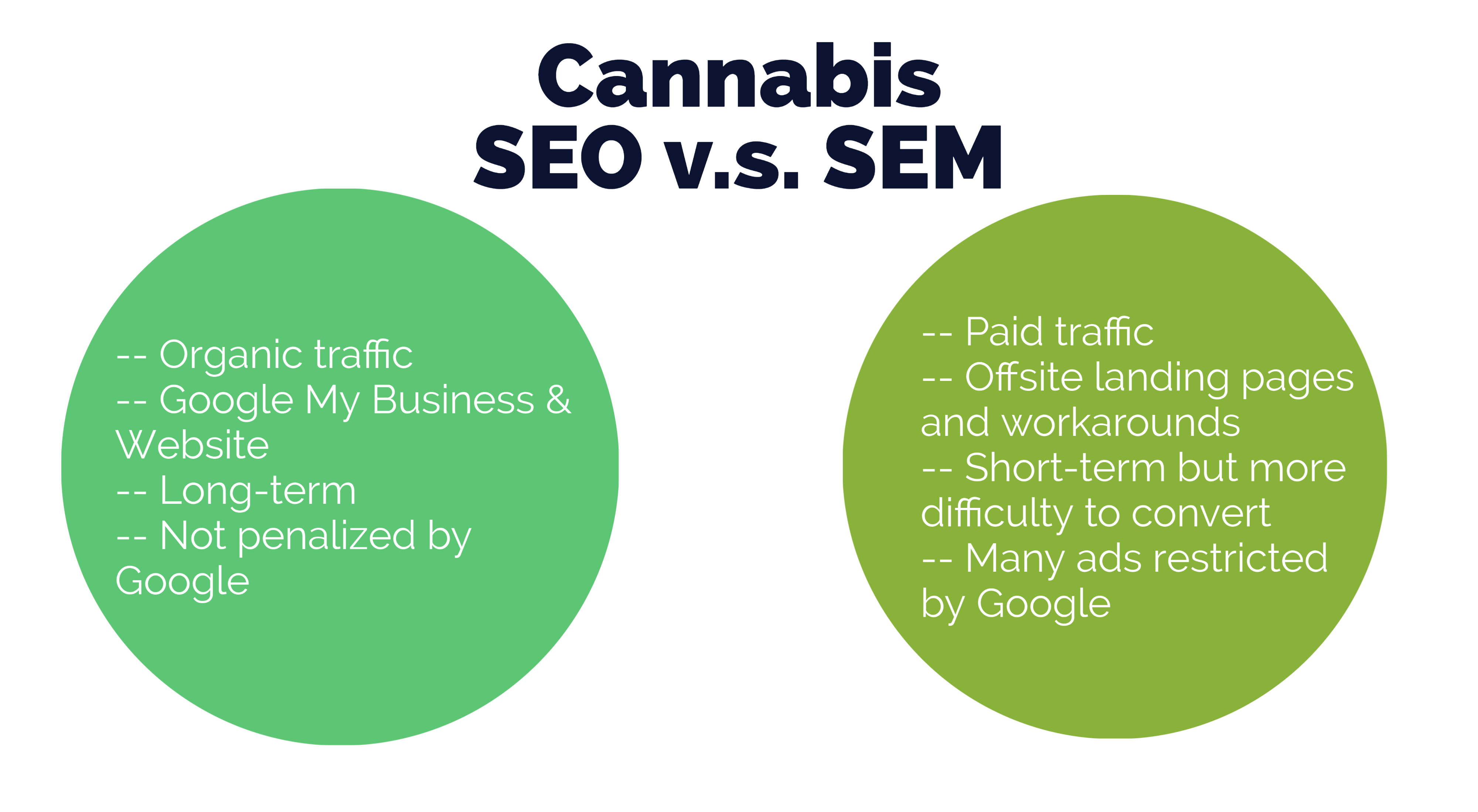 a graphic on Search Engine Optimization (SEO) vs Searn Engine Marketing (SEM) in the cannabis industry