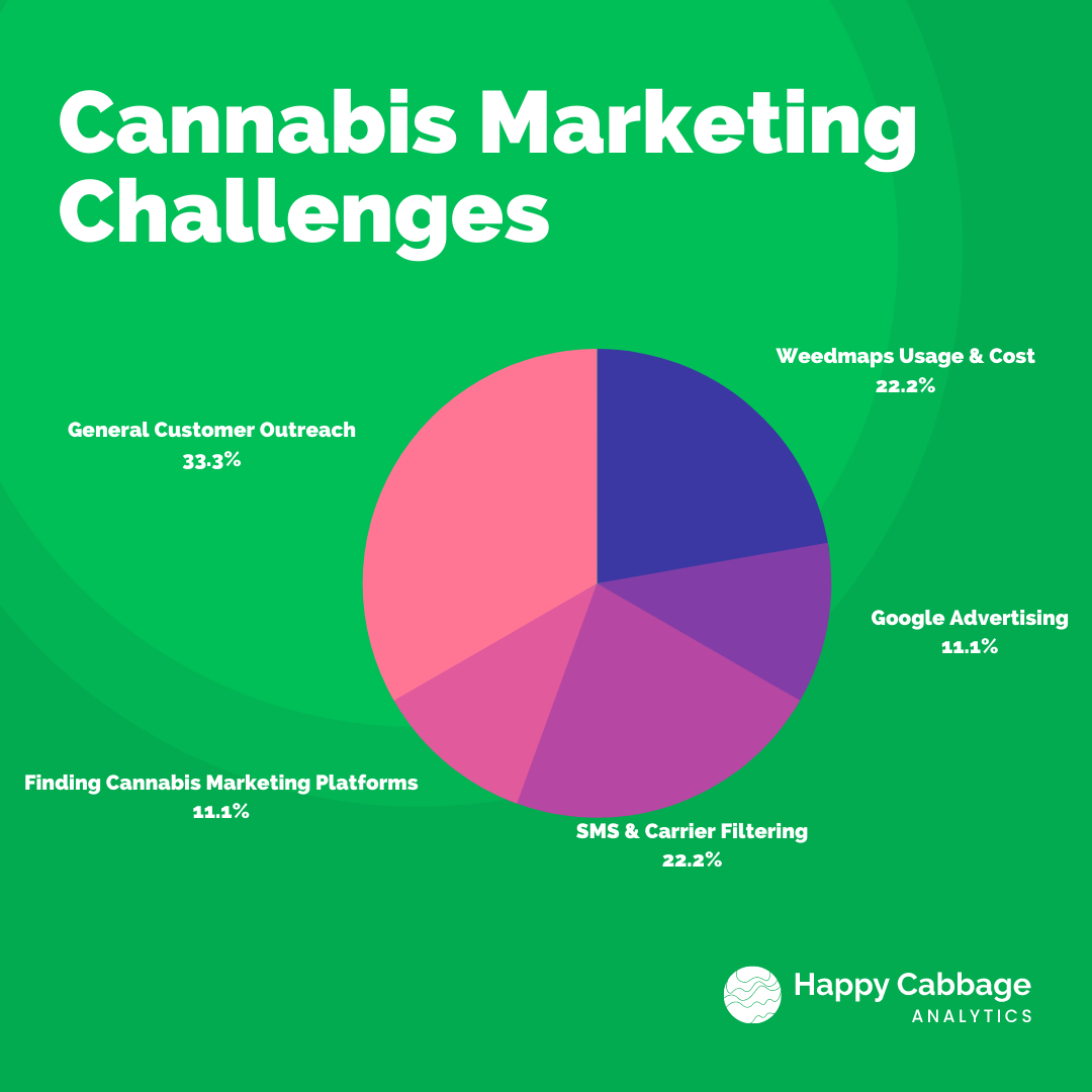 a graphic on the survey results regarding challenges faced in dispensary marketing