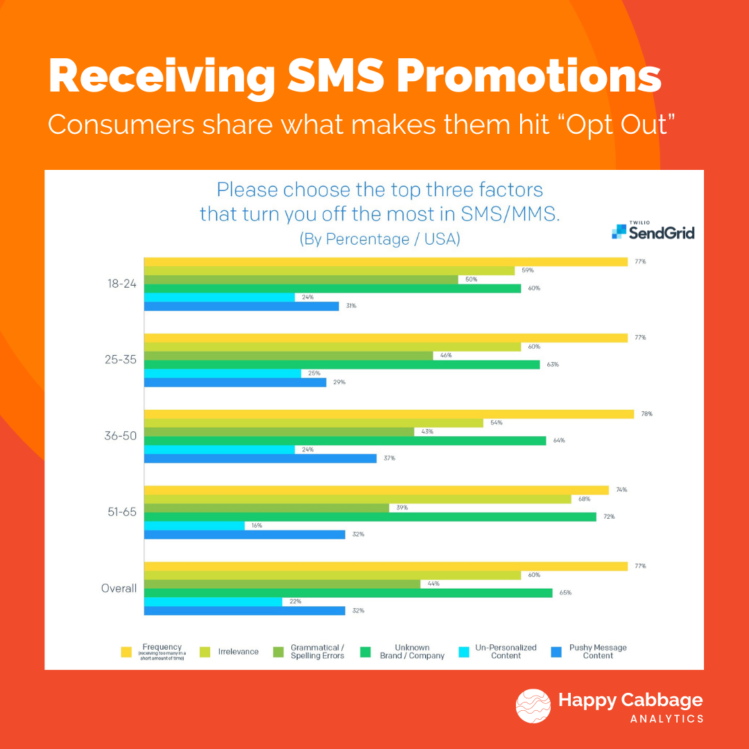 a graphic on data from Twilio's sendgrid on why consumers opt out of text marketing