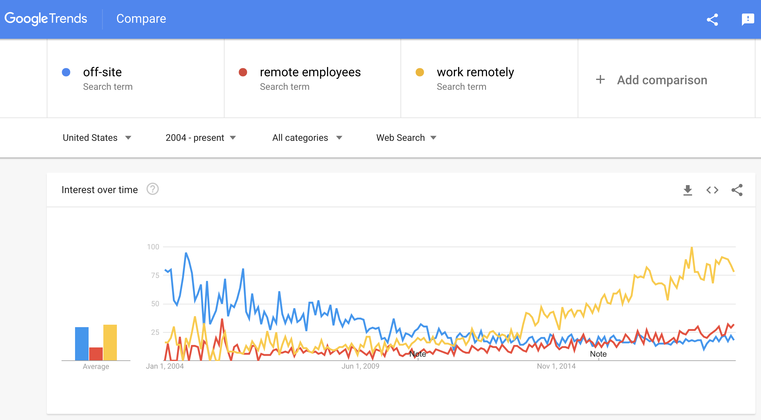 remote employees and remote work trending