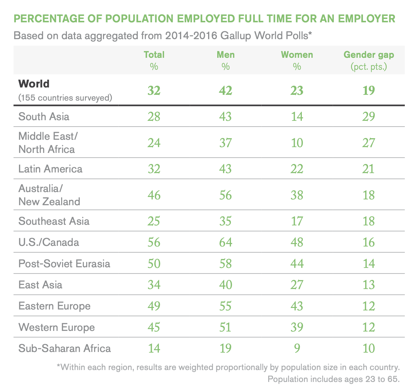 online job fair, percentage of population employed full time, gallup