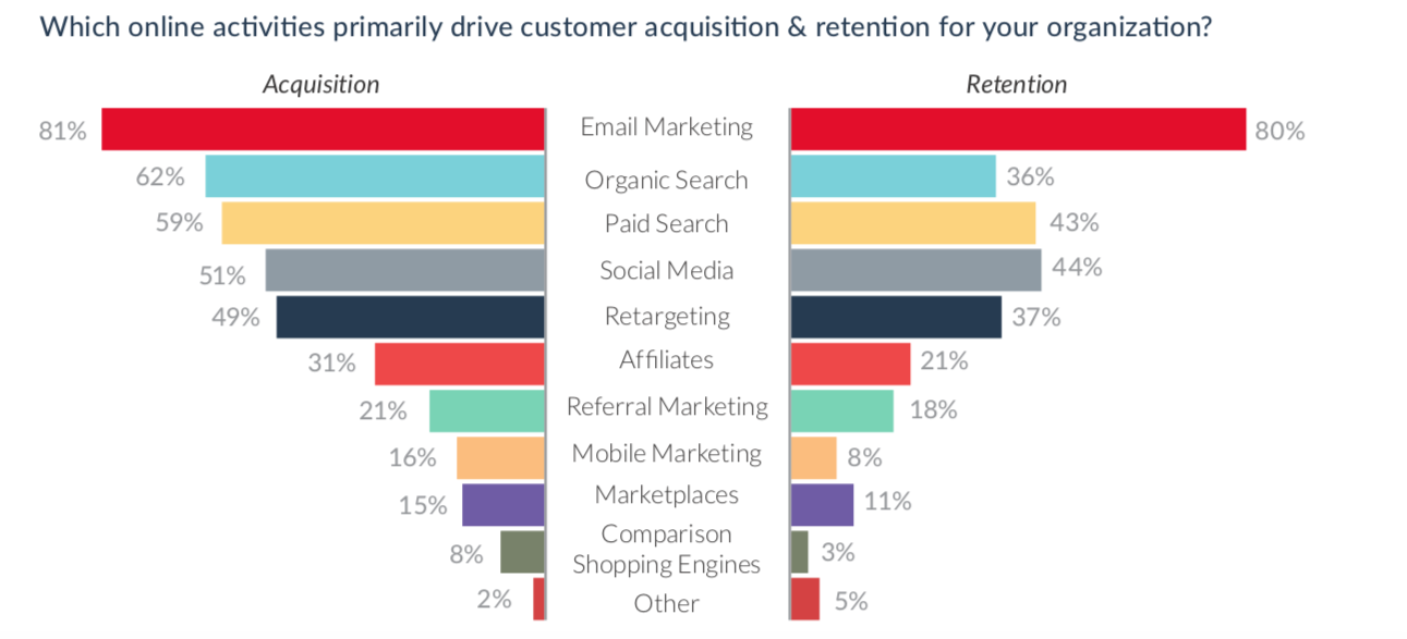 emarsys report of email marketing acquisition and retention