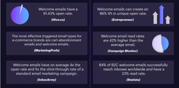 campaignmonitor statistics of welcome emails