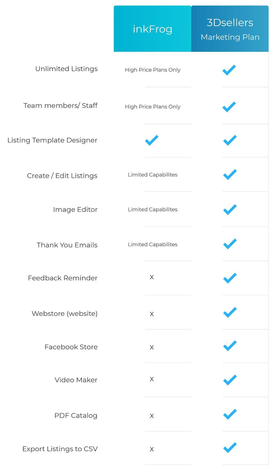 inkfrog vs 3dsellers marketing plan