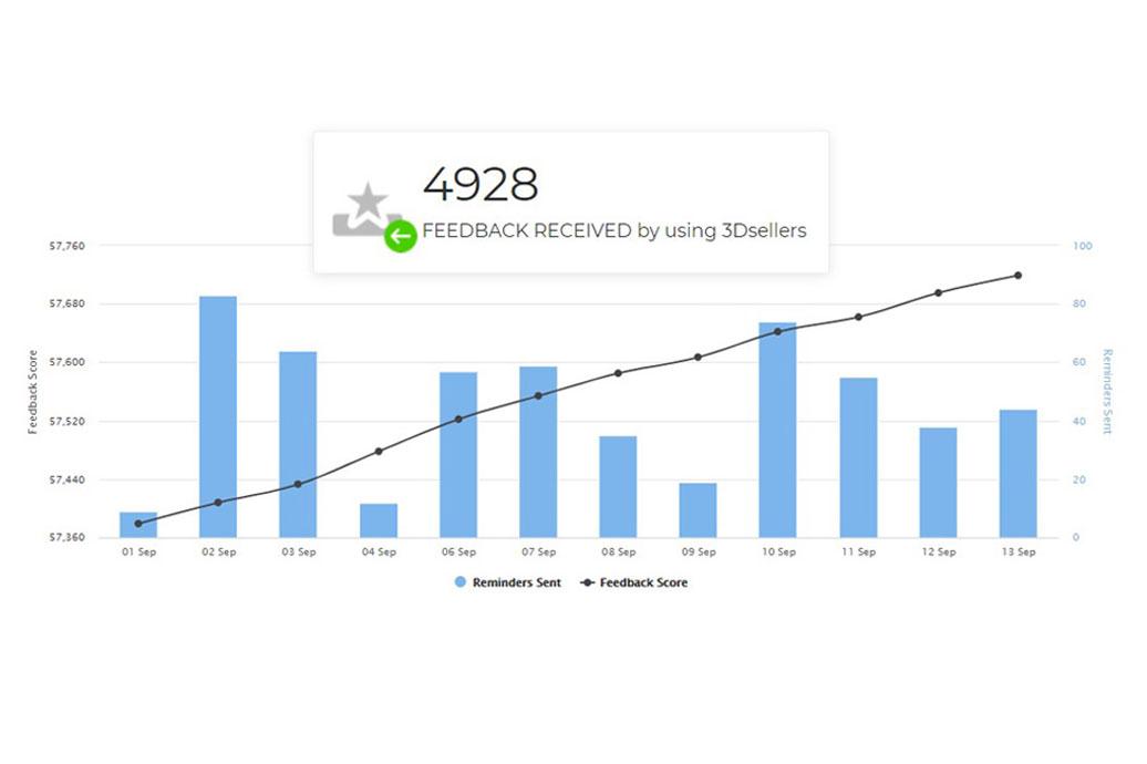 3Dsellers Feedback Reminder dashboard chart