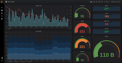 How was Grafana's Production Outage Caused Using Kubernetes