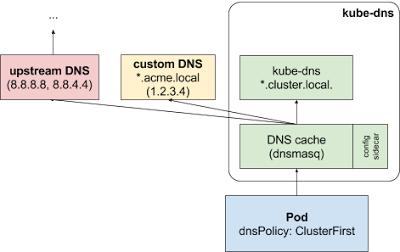 "Результат пошуку зображень за запитом ""DNS Failure kubernetes"""