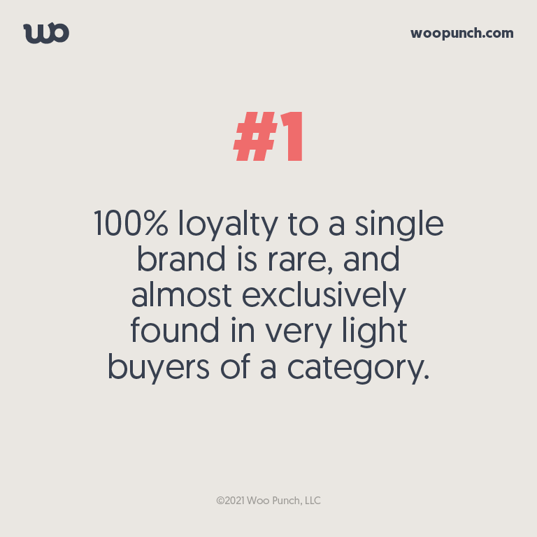 100% loyalty to a single brand is rare, and almost exclusively found in very light buyers of a category.