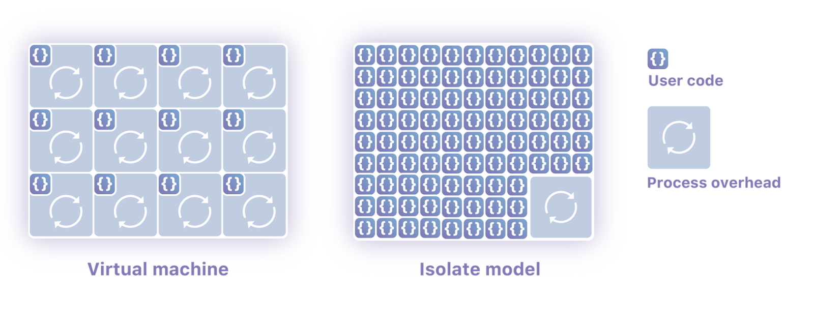 Diagram comparing a virtual machine with the Isolate model