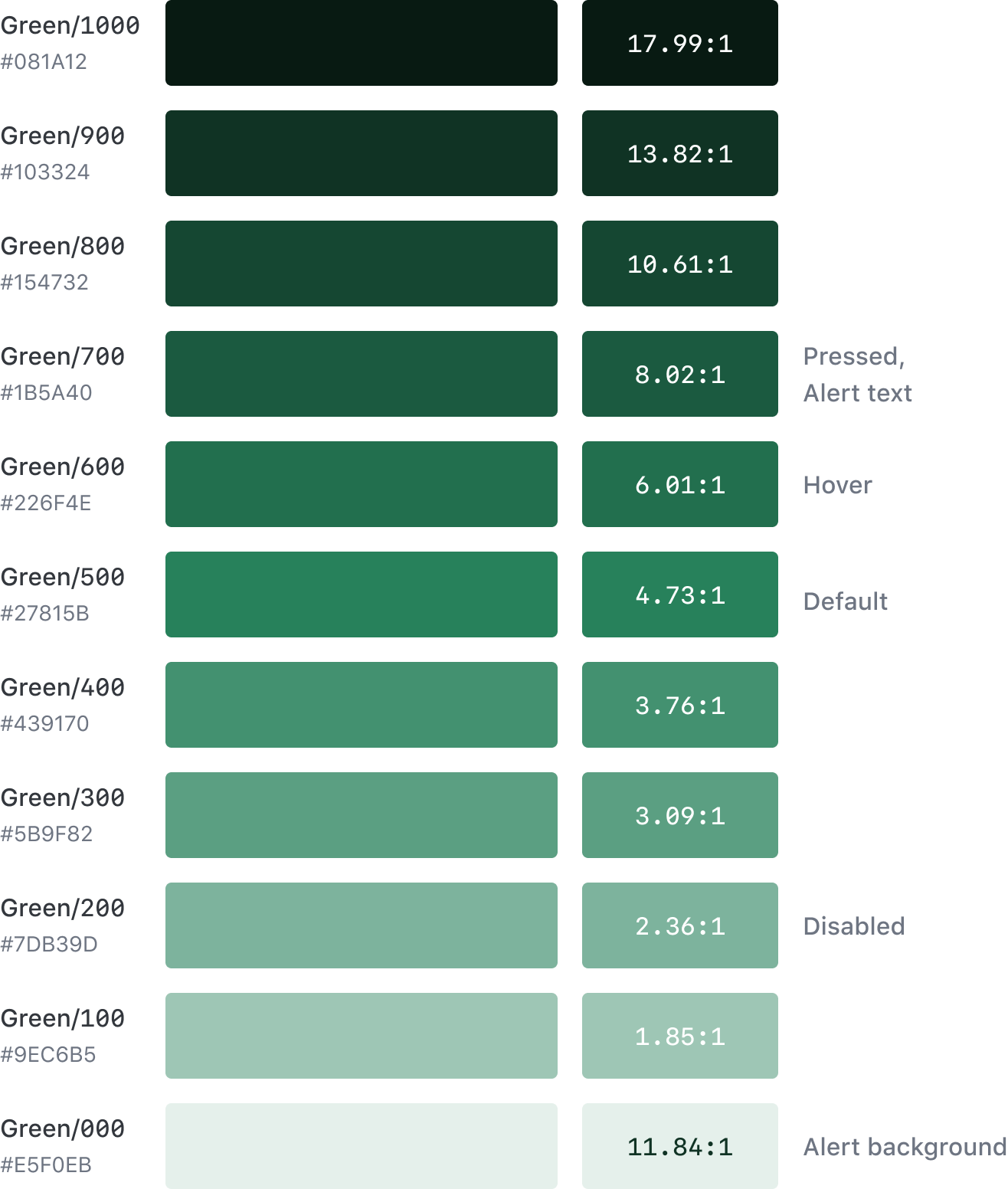 The green color palette for Polymer showcasing contrast ratios