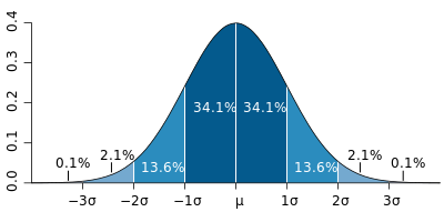 from http://en.wikipedia.org/wiki/File:Standard_deviation_diagram.svg