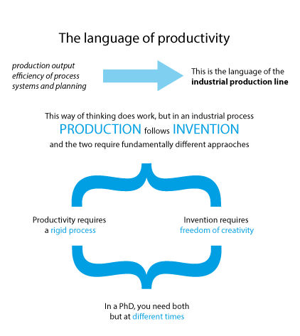 language-of-productivity