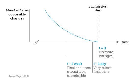 approaching-zero