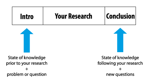intro-and-conclusion