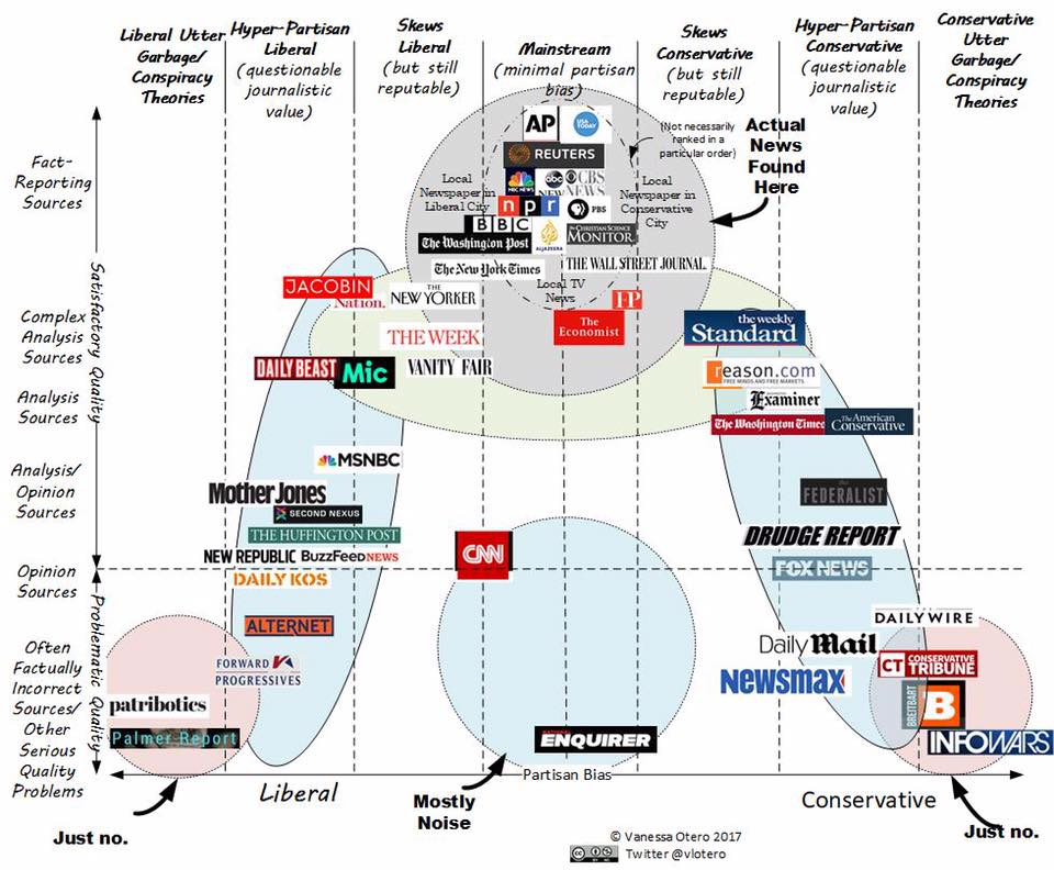 road map of how news is shared
