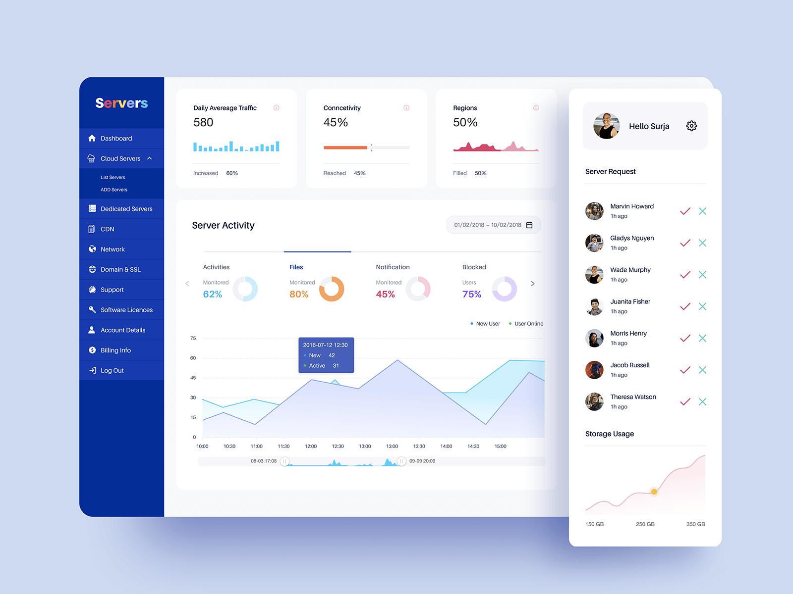 Design for a server dashboard