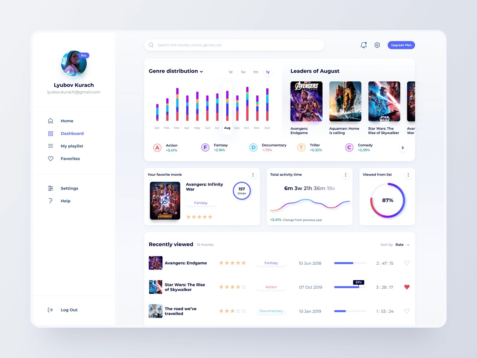 Dashboard design showing stats about certain movies that you've watched