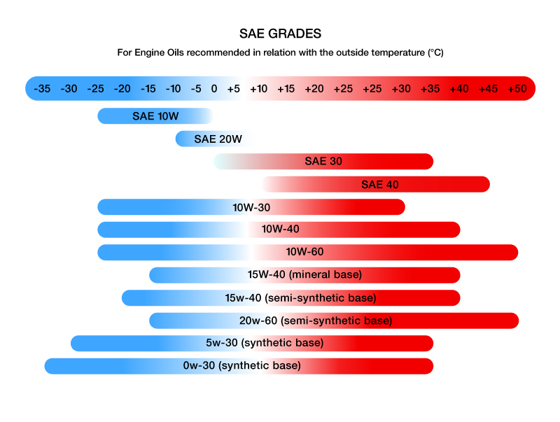 Engine Oil SAE Grades