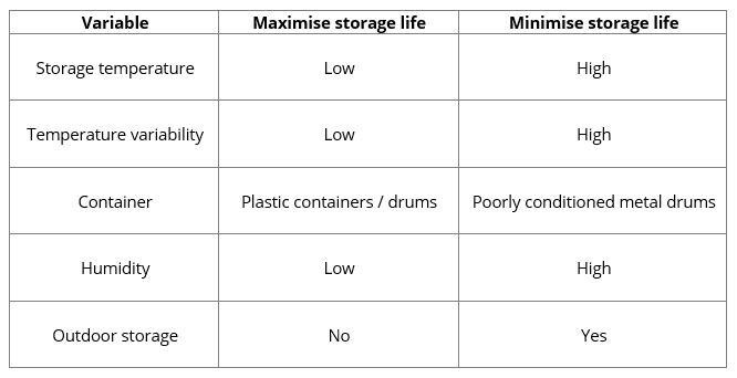Storing lubricants table