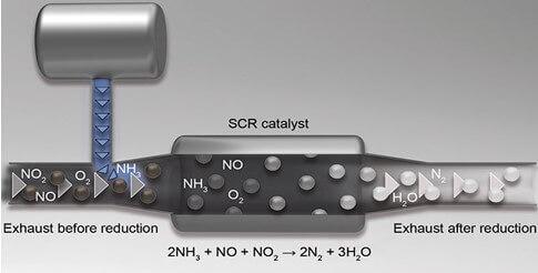 AdBlue - SCR catalyst