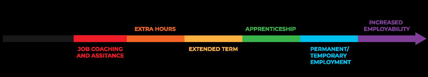 Kickstarter possible progression routes