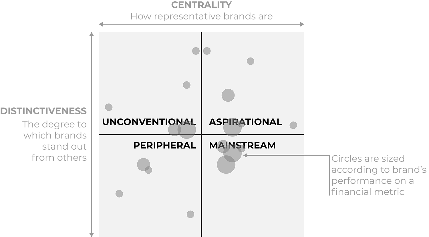 Centrality Distinctiveness map diagram