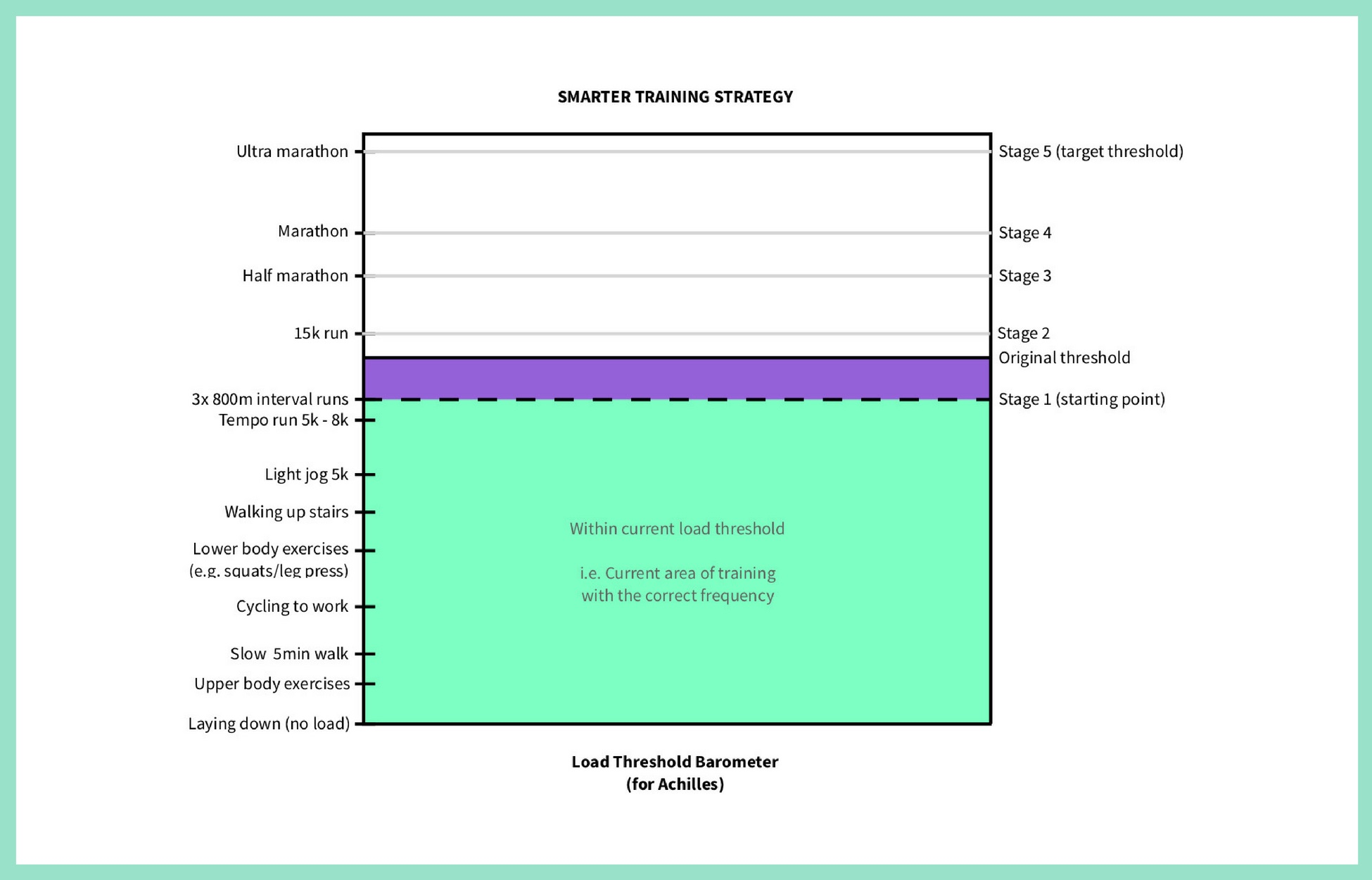 Example diagram of what a good Load Threshold Barometer should look like