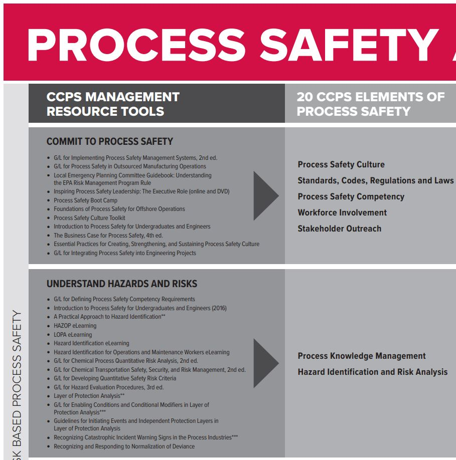 Process Safety at a Glance by CCPS