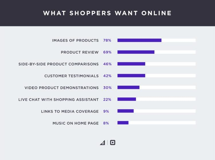 What-shoppers-want-online-study