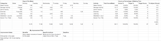 Time Management Tracking Example
