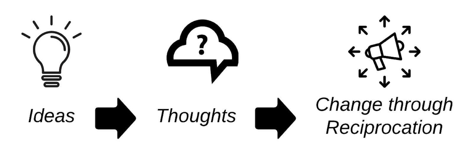 Simple flowchart for understanding systems