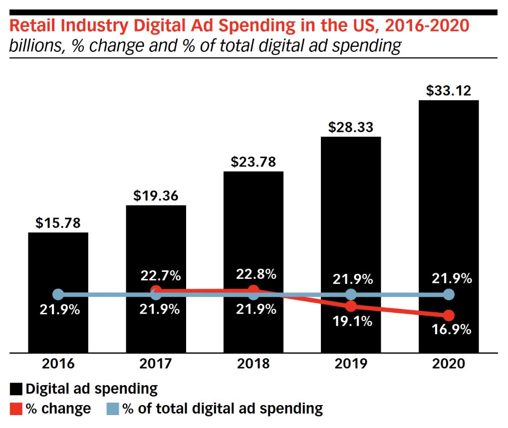 Retail industry digital advertising spend statistics