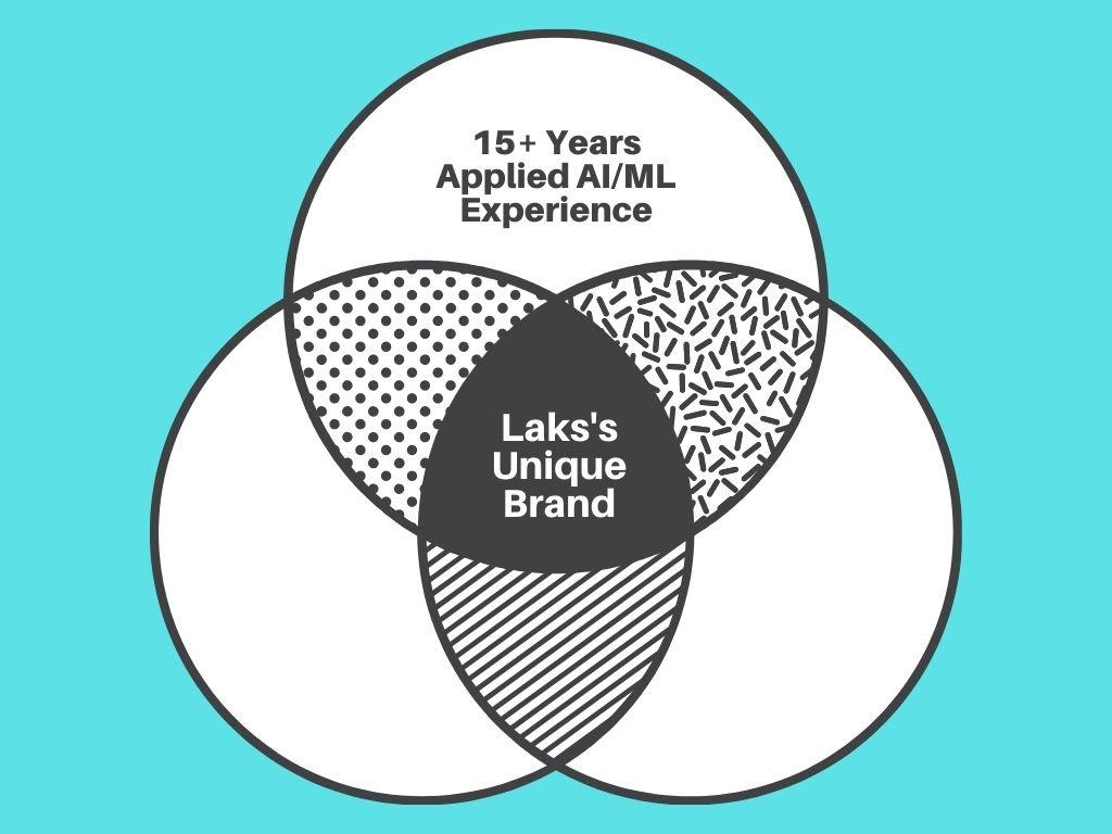 Laks Srinivasan unique brand 1