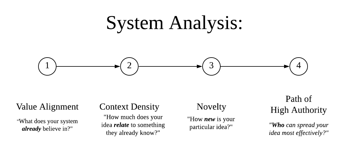The 4 stages of system analysis