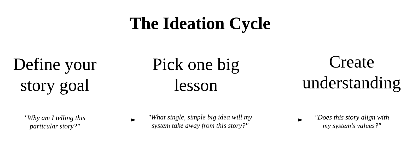 System of Stories: The Ideation Cycle
