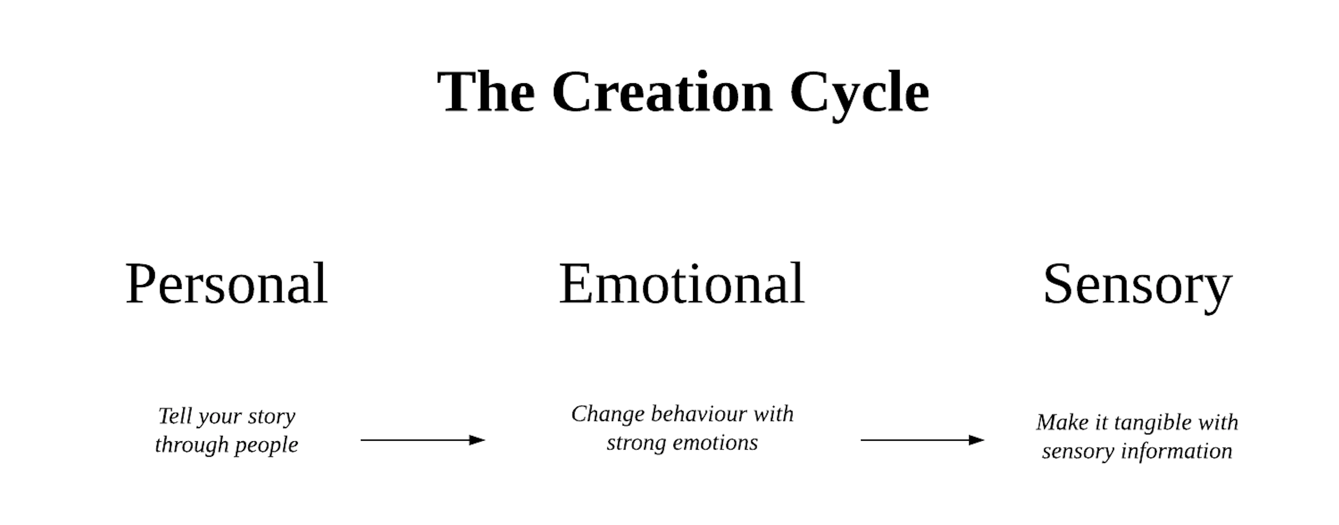System of Stories: The Creation Cycle