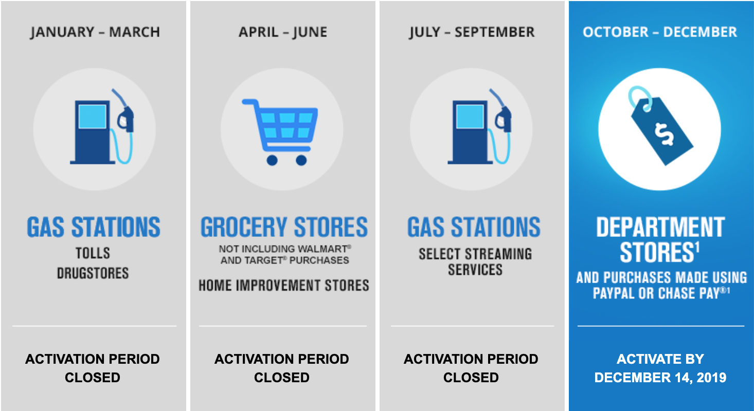 Chase Freedom cashback categories
