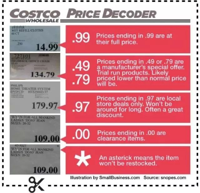 Costco Price Decoder