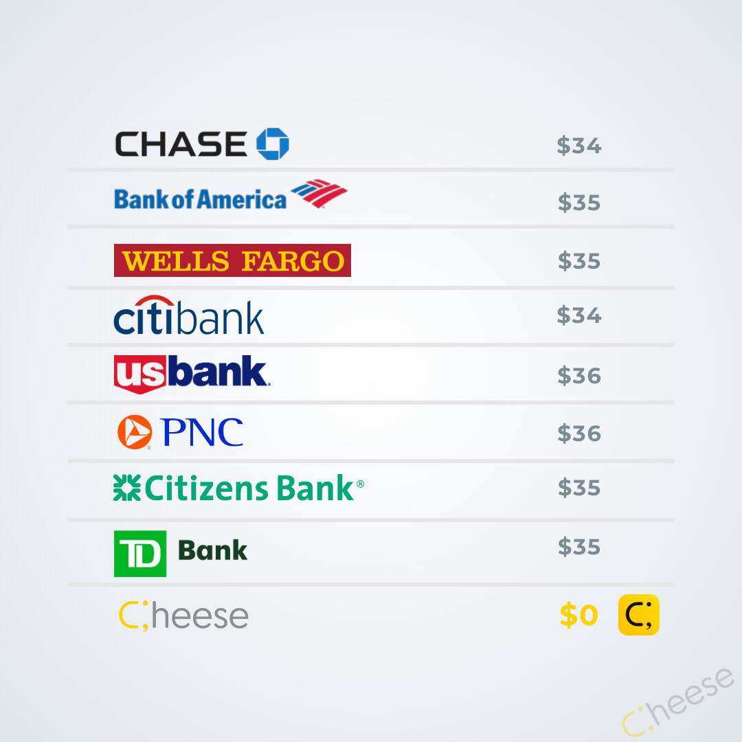Overdraft Fees Comparisons