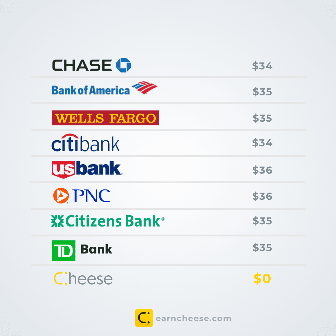 Overdraft Fees Comparison