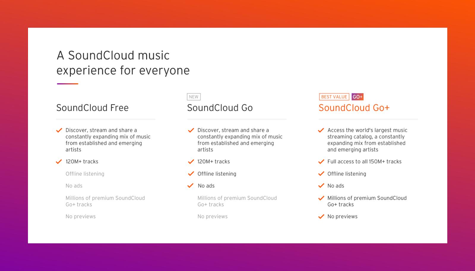 SoundCloud Price Tiers