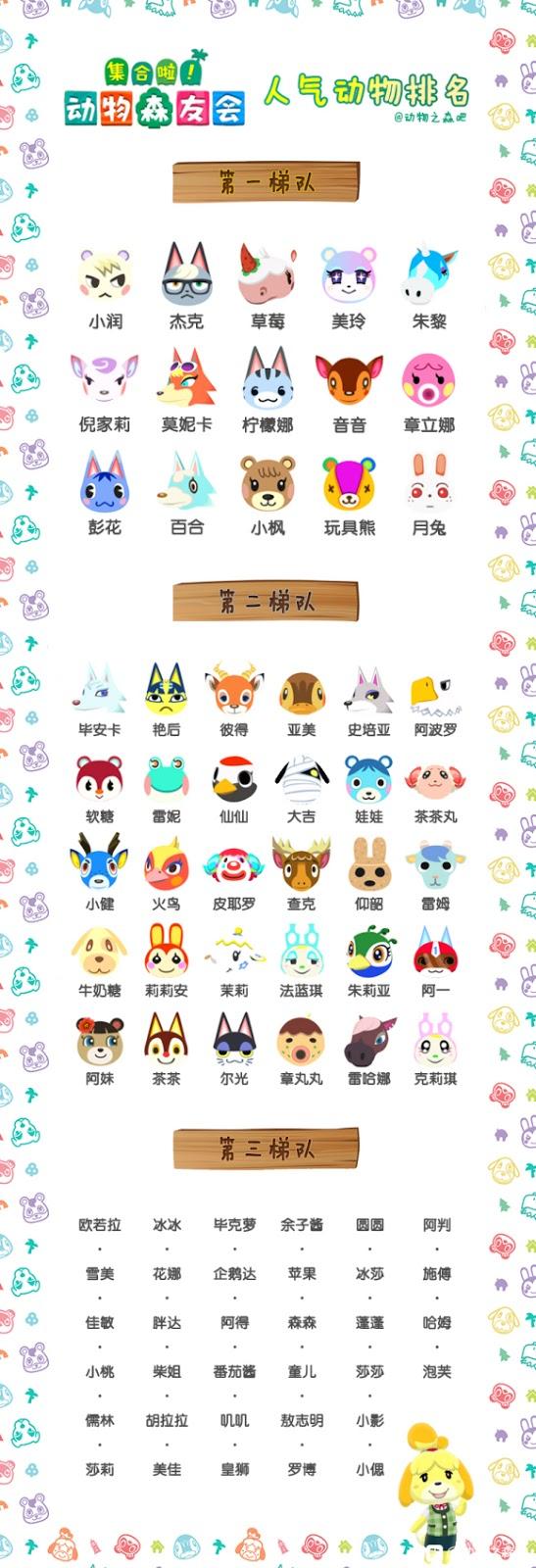 Animal Crossing人气动物排名