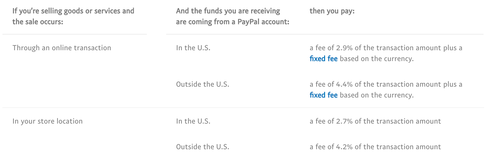 fee of paypal