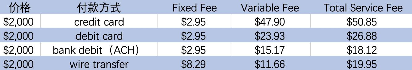 transferwise fee