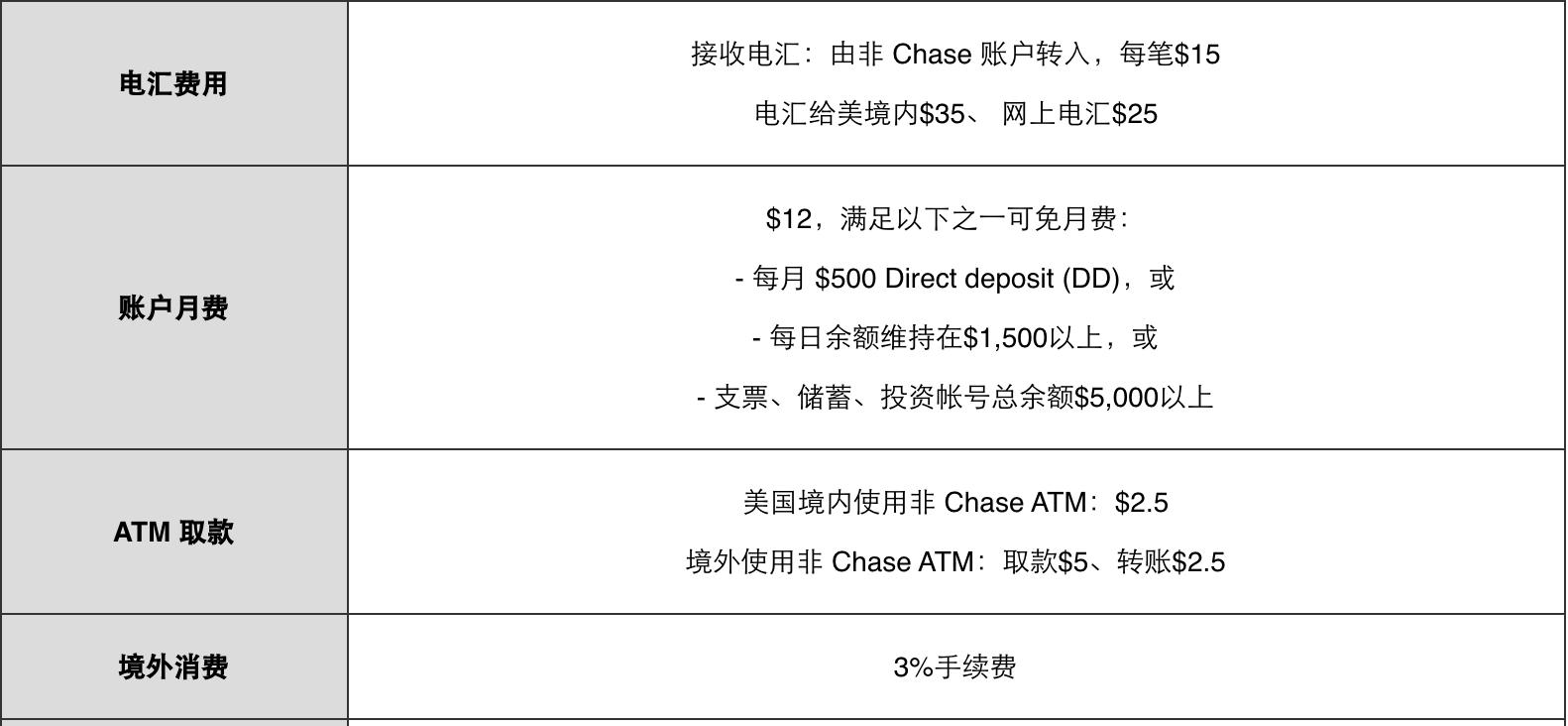 banking fee