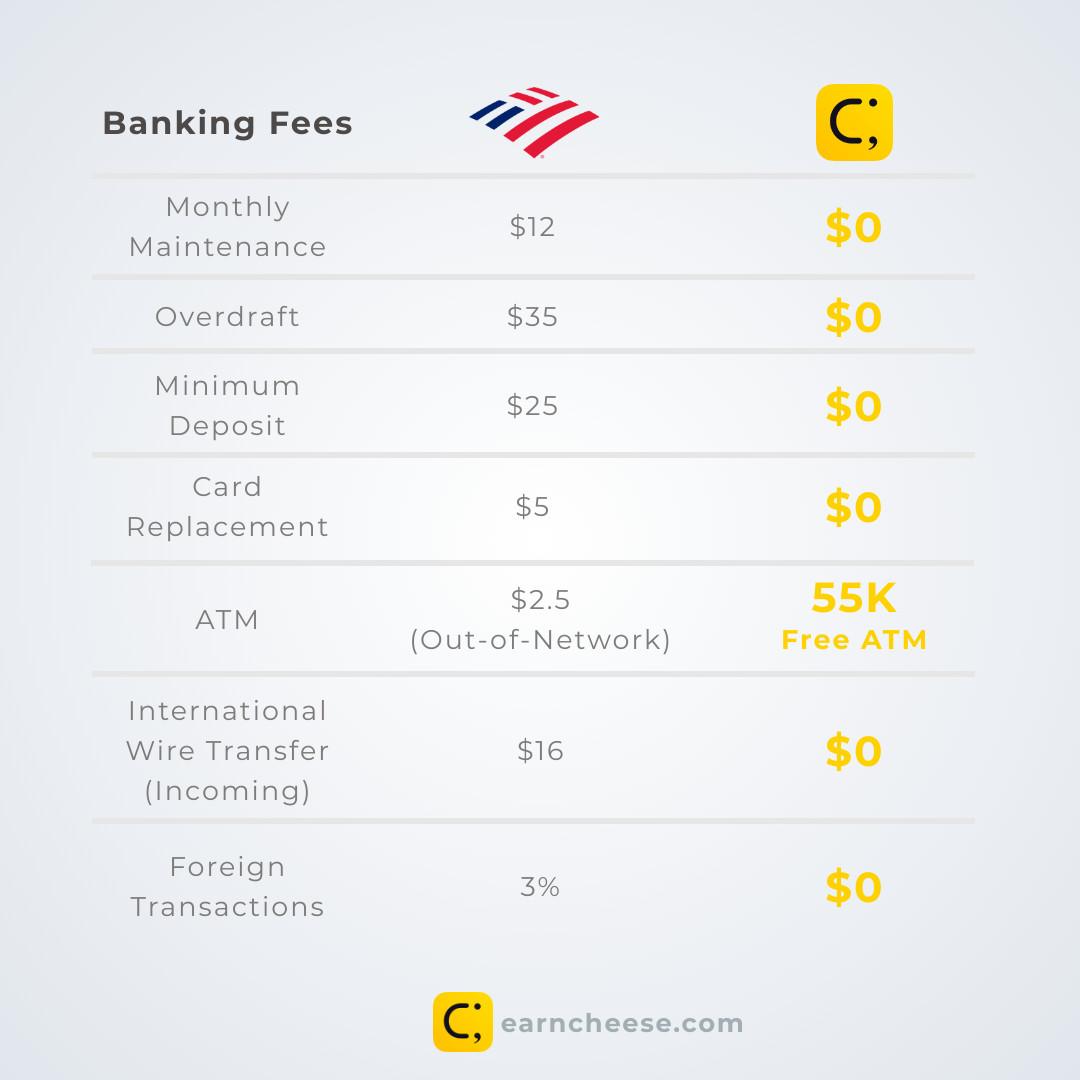 Banking Fees BoA
