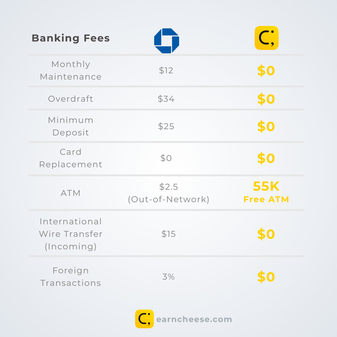Chase Banking Fees
