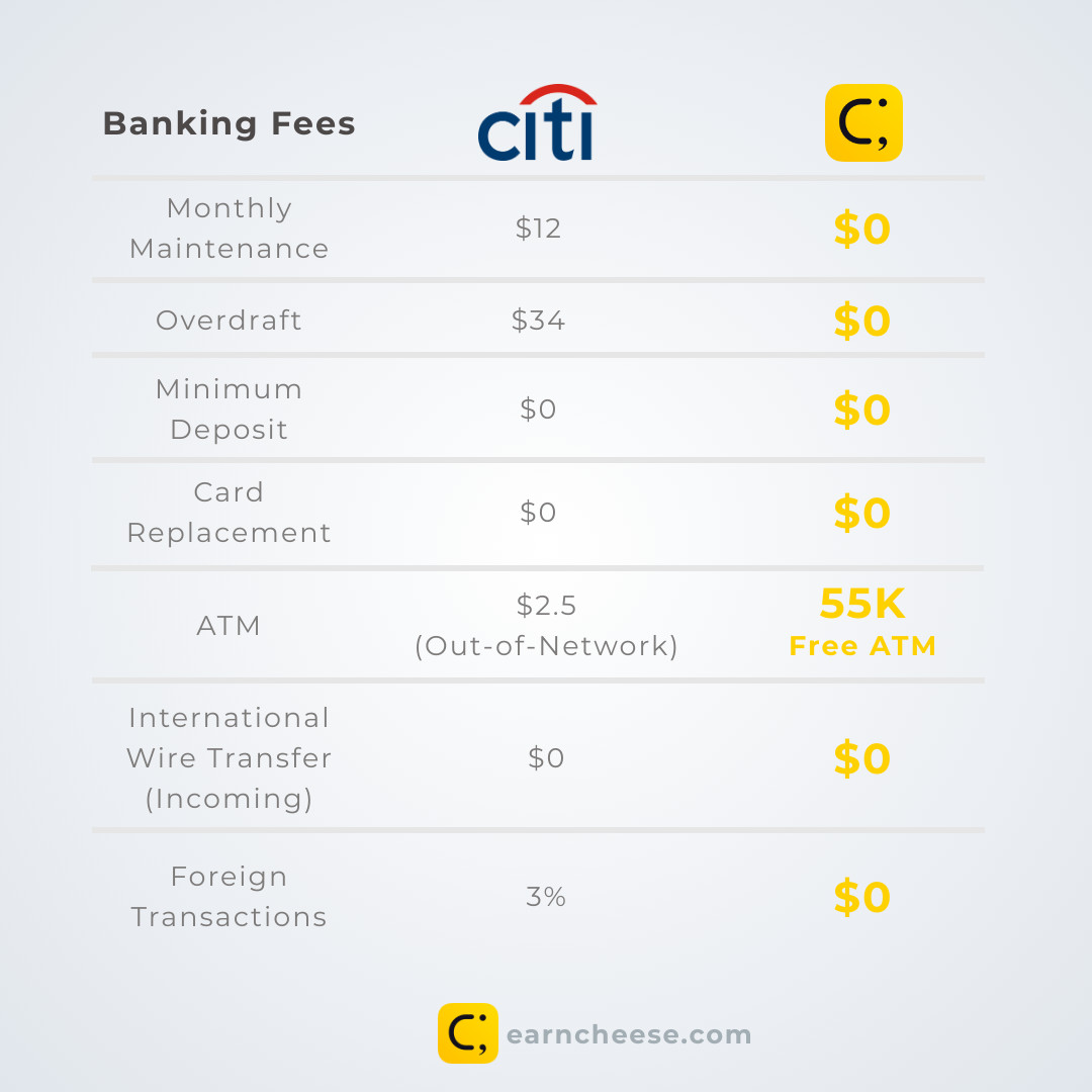 Citibank Banking Fees