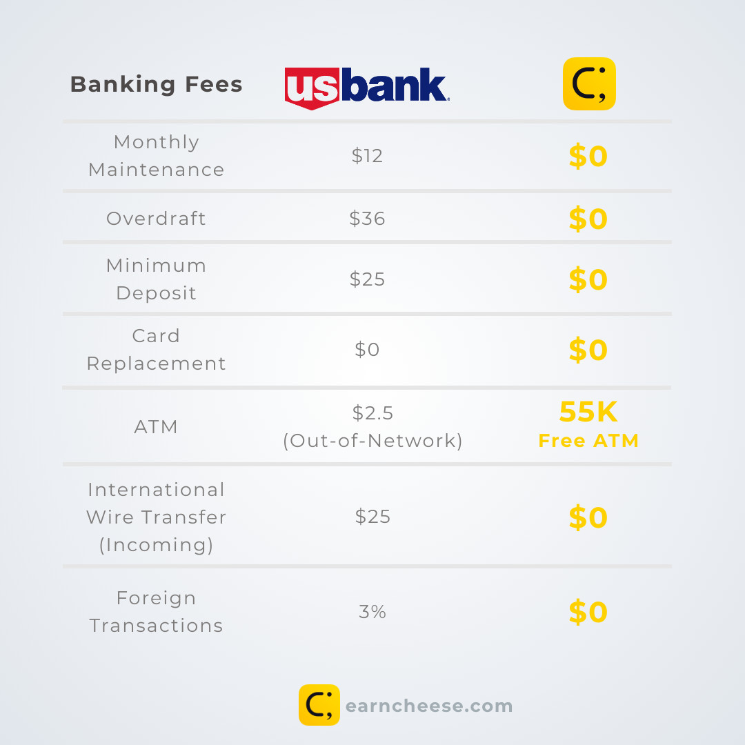 US Bank Banking Fees